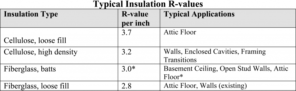 cellulose insulation r value per inch chart